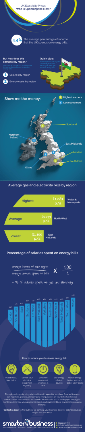 Infographic depicting the % of income the UK spends on energy bills