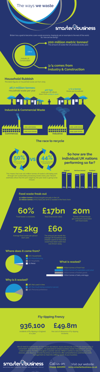 Smarter Business - Waste Inforgraphic