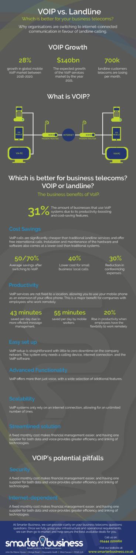 Infographic: VoIP vs Landline