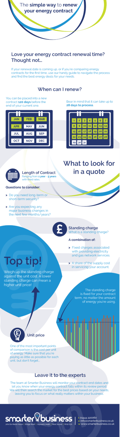 Renew Energy Contracts - Infographic