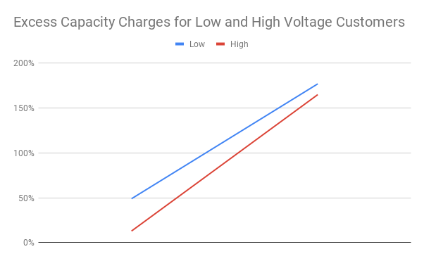 DCP 161 Legislation - Excess Capacity Charges Chart