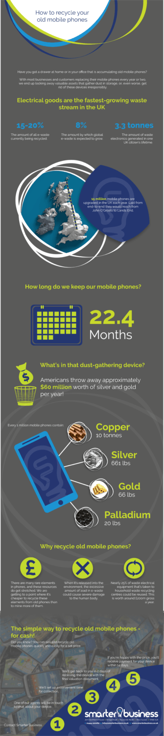 Infographic on how to recycle old mobile phones