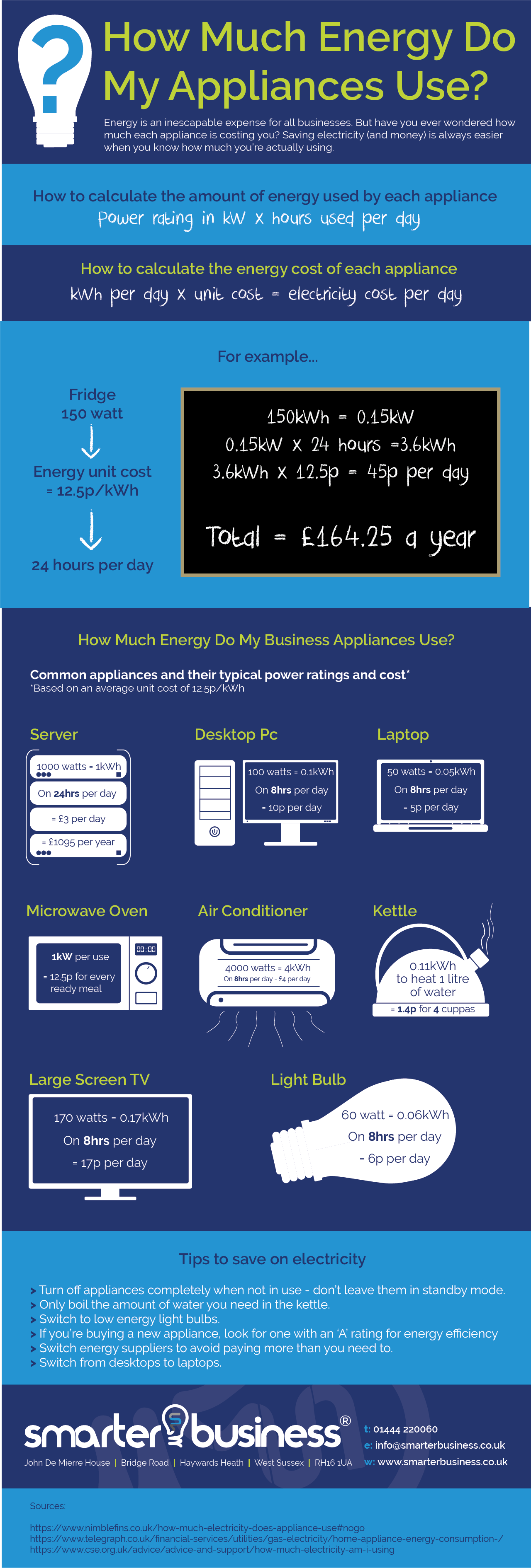 How much energy do my appliances use?
