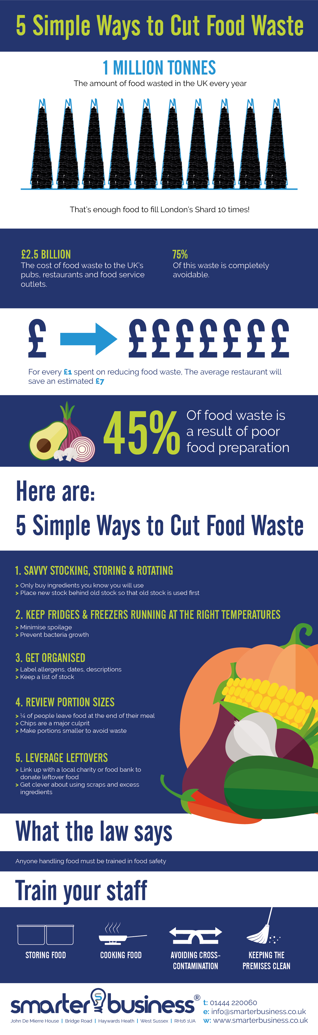 food waste recycling infographic