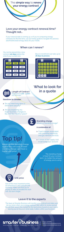 Renew Energy Contracts - Infographic