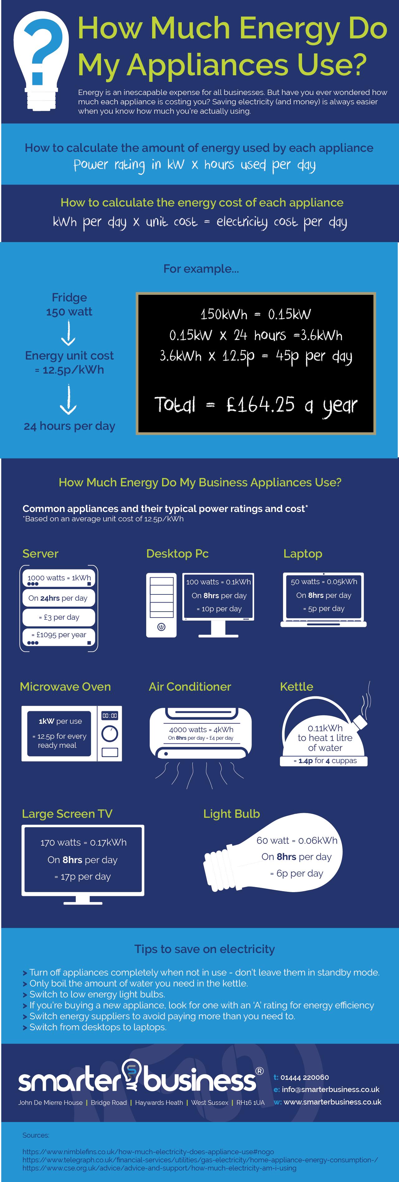 How much energy do my appliances use?