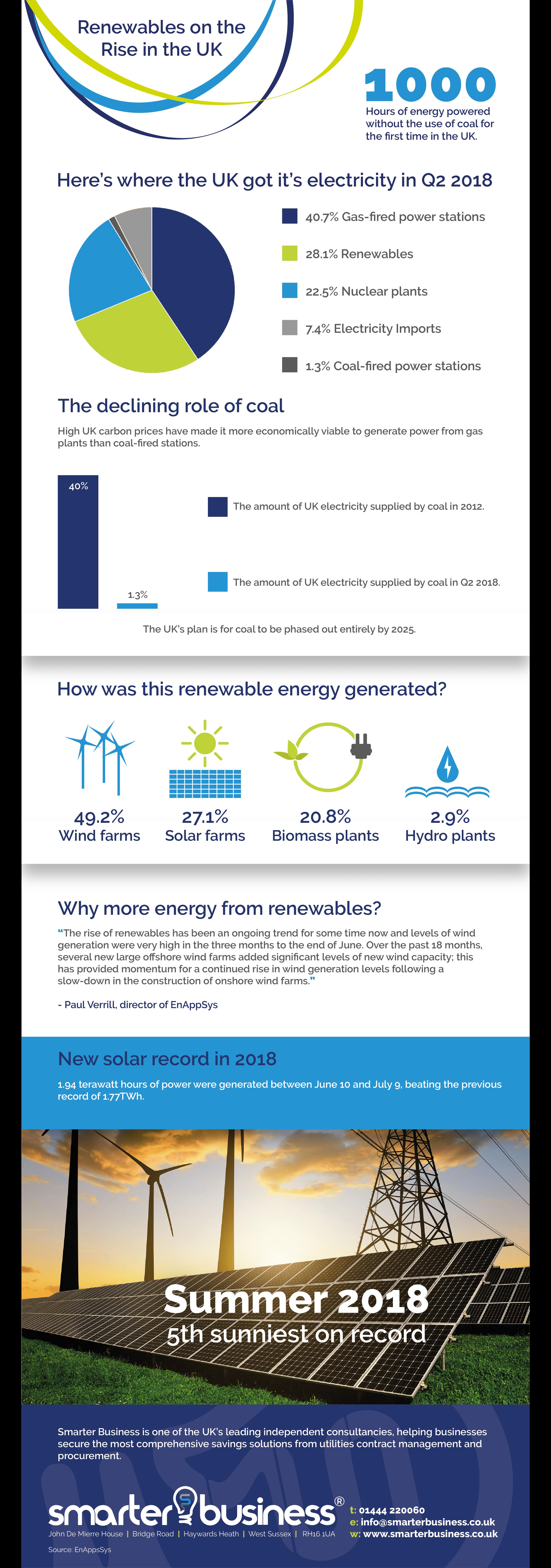 UK renewable energy percentage