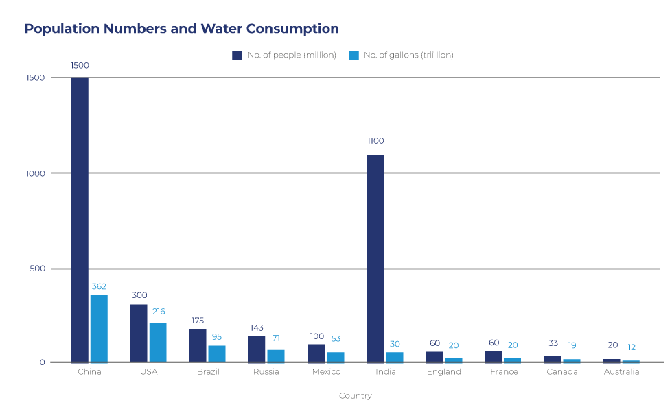 Table: How much water does England use