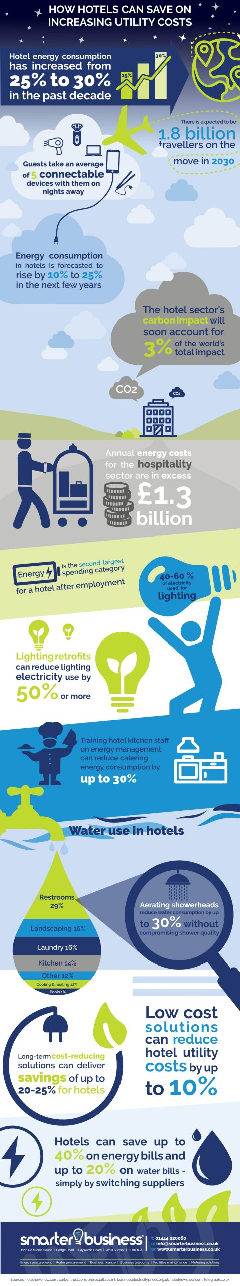 Hotels save on utilities - Infographic